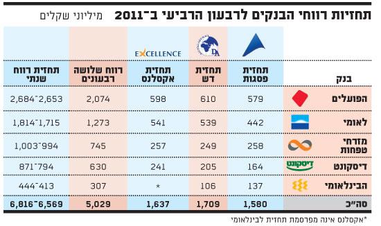 רווחי הבנקים