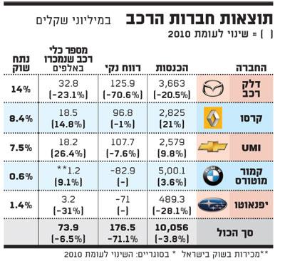תוצאות חברות הרכב