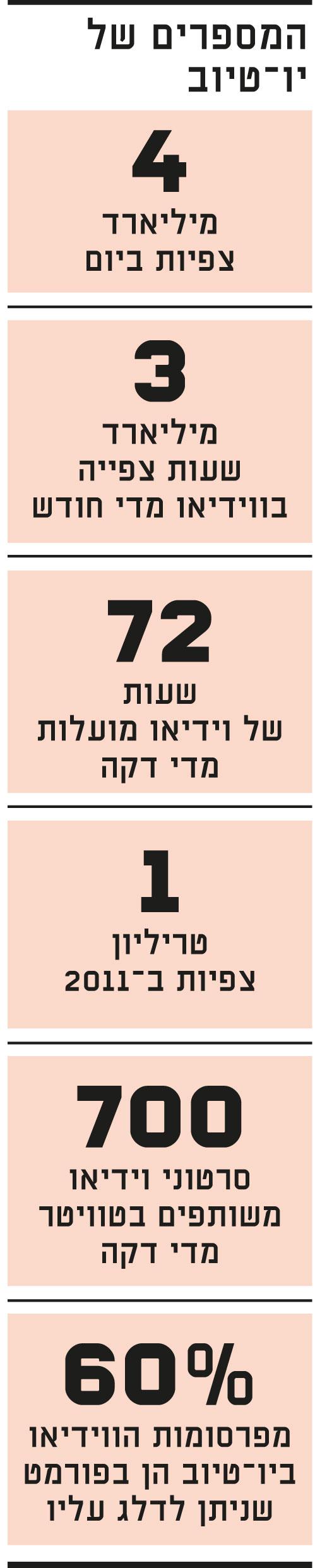 המספרים של יו טיוב