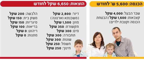 הכנסה משפחה
