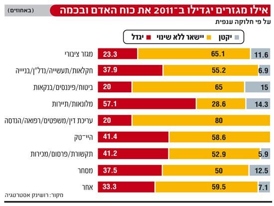 אילו מגזרים יגדילו ב-2011 את כוח האדם ובכמה