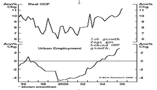 גד אריוביץ' תעסוקה בסין