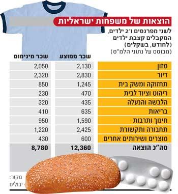 הוצאות של משפחות ישראליות