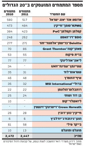 מספר המתמחים