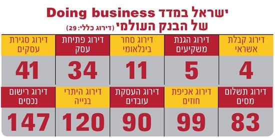 אינפו: ישראל בדירוג הבנק העולמי