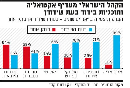 הקהל הישראלי