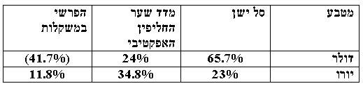 קובי אליסוף 27