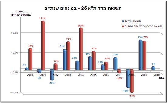 אלדר גנזל מדד תל אביב 25