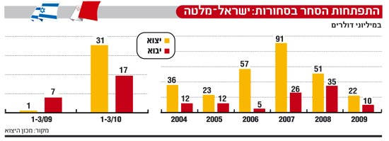 אינפו: ישראל מלטה