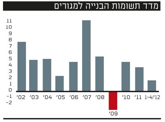 מדד תשומות הבנייה