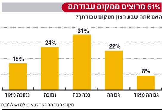 אינפו: 61 אחוז מרוצים ממקום עבודתם