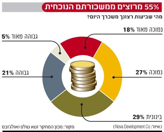 אינפו: 55 אחוז מרוצים ממשכורתם הנוכחית