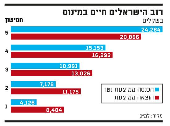 רוב הישראלים חיים במינוס