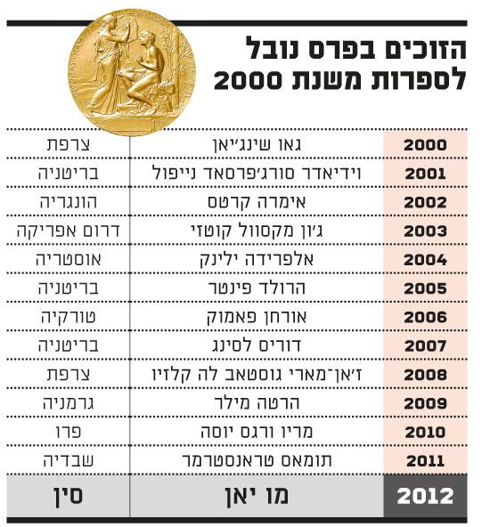 הזוכים בפרס נובל