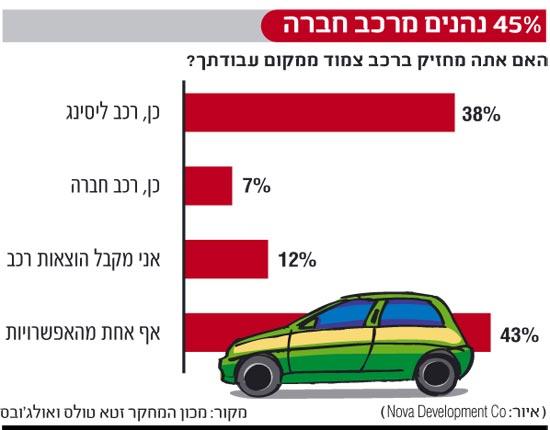 אינפו: 45 אחוז נהנים מרכב חברה