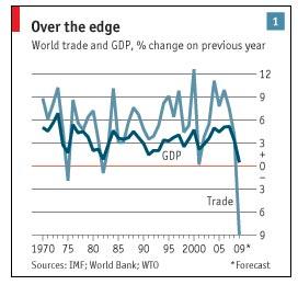 סחר עולמי מאי