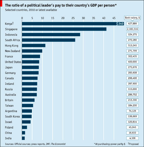 אינפו: שכר ראשי ממשלות 2010