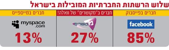 אינפו: שלוש הרשתות החברתיות המובילות בישראל