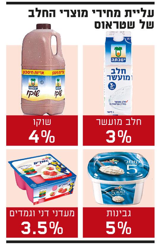 עליית מחירי מוצרי החלב של שטראוס