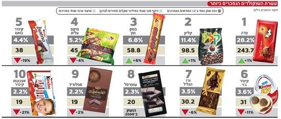 השוקולדים הנמכרים ביותר