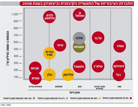 גרף התעשייה הקיבוצית