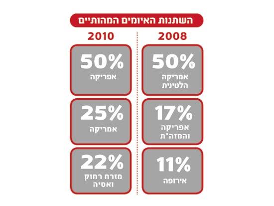 חטופים, גרף השתנות האיומים