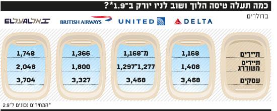 כמה תעלה טיסה