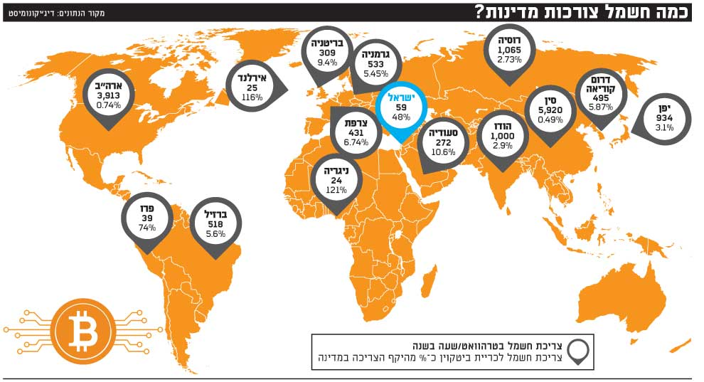 כמה חשמל צורכות מדינות-ביטקוין-מפה