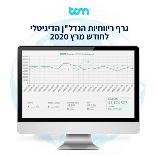 """גרף ריווחיות הנדל""""ן הדיגיטלי לחודש מרץ 2020 / מקור: TCM"""