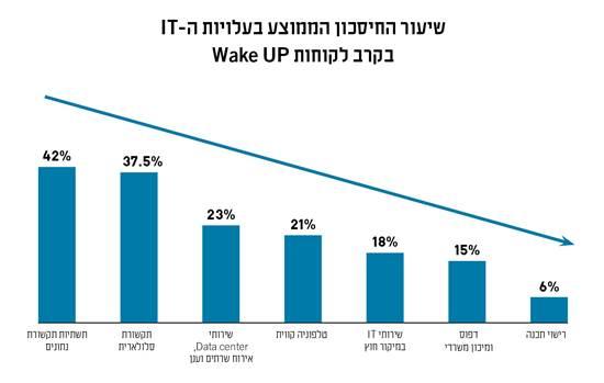 """שיעור החיסכון הממוצע בעלויות ה-IT בקרב לקוחות Wake UP/ מקור הנתונים: מאגר המידע הפרטי של חברת ווייק אפ תקשורת בע""""מ"""