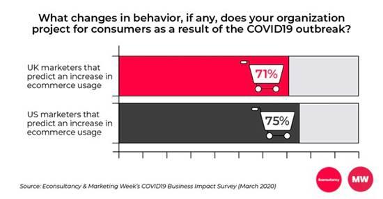 ההתנהגות הצרכנית, שינוי ברכישות און ליין / מקור: Econsultancy & Marketing Week's COVID-19 Buisness Survey
