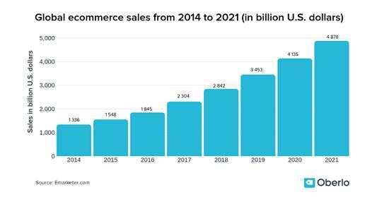 צמיחת המסחר הדיגיטאלי ותחזית ל-2021 / מקור: Emarketer.com