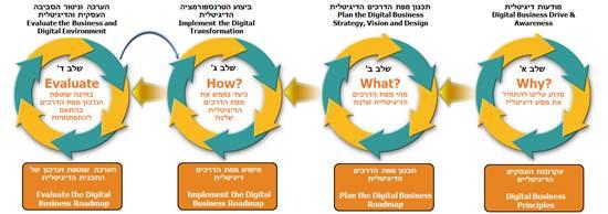 תהליך הטרנספורמציה הדיגיטלית מהווה אתגר ארגוני משמעותי / צילום: BDO