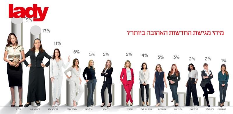 %u05E1%u05E7%u05E8%20%u05D7%u05D3%u05E9%u05D5%u05EA